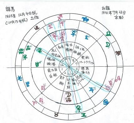 愛と癒しとスピリチュアル「占いHAPPY WEB☆」 -星座と星から物語る ...